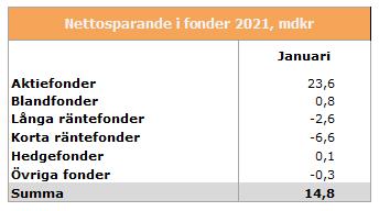 nettosparande-feb-2021