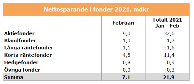 nettosparande-febr-2021