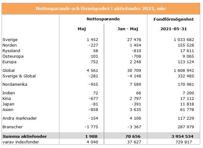 aktiefondkat-maj-2021