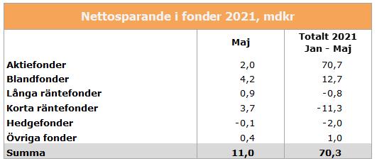 fondkat-maj-2021