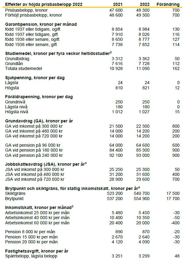 tabell-pbb-swedbank