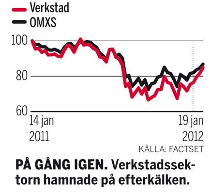 Verkstadsbranschen graf