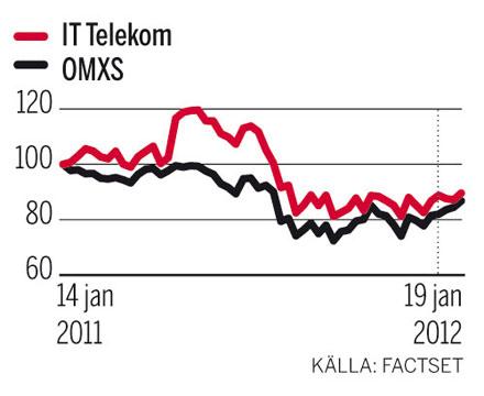 Telekom graf